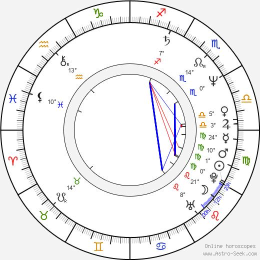 Steve Wilson birth chart, biography, wikipedia 2020, 2021
