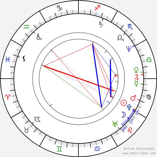 Steve Wilson birth chart, Steve Wilson astro natal horoscope, astrology