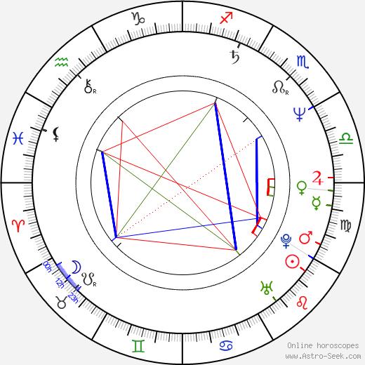 Tamás Sas день рождения гороскоп, Tamás Sas Натальная карта онлайн