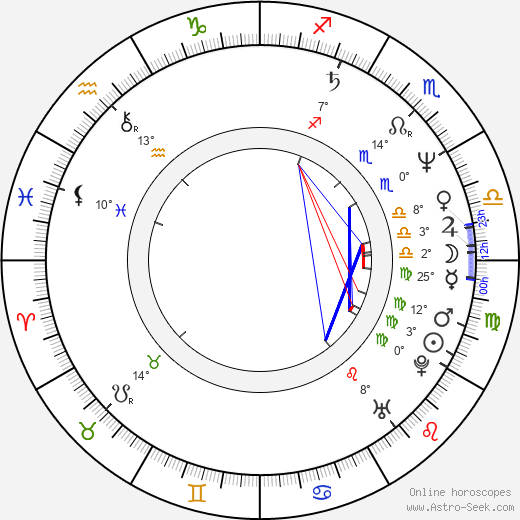 Táňa Radeva birth chart, biography, wikipedia 2018, 2019
