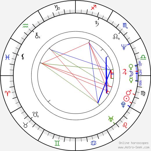 Táňa Radeva astro natal birth chart, Táňa Radeva horoscope, astrology