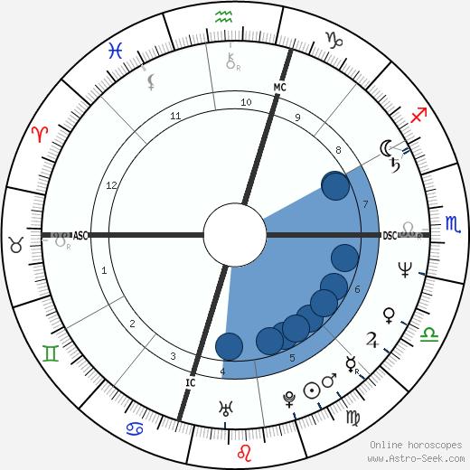 Tom Candiotti wikipedia, horoscope, astrology, instagram