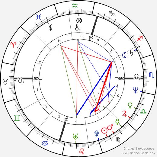 Tom Candiotti день рождения гороскоп, Tom Candiotti Натальная карта онлайн