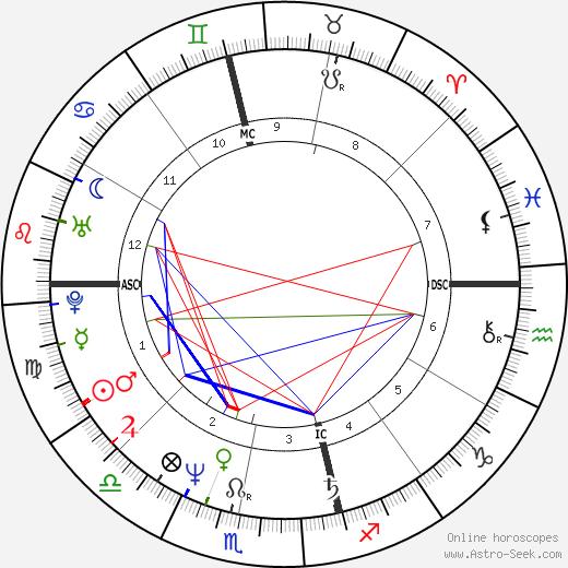 Alannah Currie astro natal birth chart, Alannah Currie horoscope, astrology