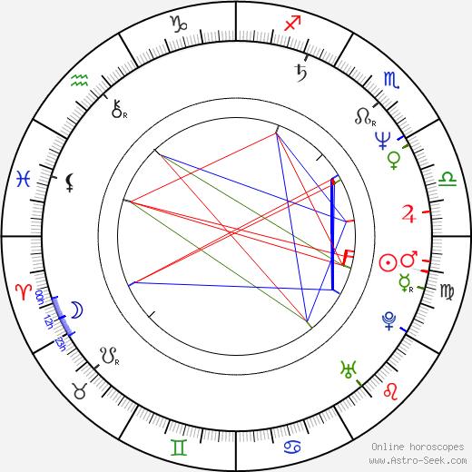 Andrea Occhipinti birth chart, Andrea Occhipinti astro natal horoscope, astrology