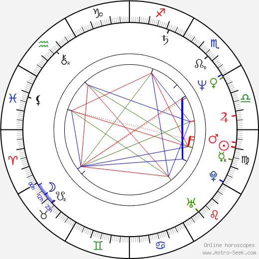 Ann Talman astro natal birth chart, Ann Talman horoscope, astrology
