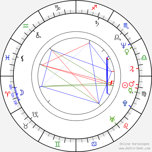 Brad Bird astro natal birth chart, Brad Bird horoscope, astrology