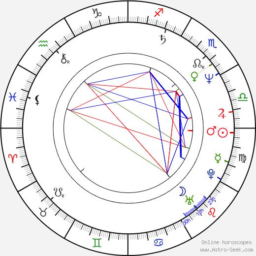 Carl Lang birth chart, Carl Lang astro natal horoscope, astrology