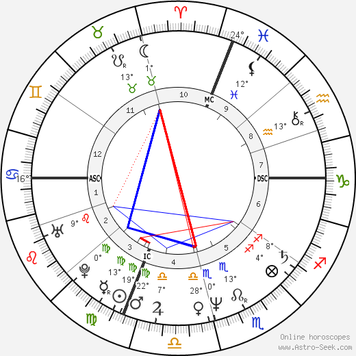 Cesare Bocci birth chart, biography, wikipedia 2017, 2018