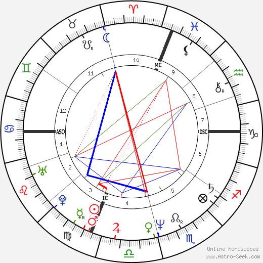 Cesare Bocci birth chart, Cesare Bocci astro natal horoscope, astrology