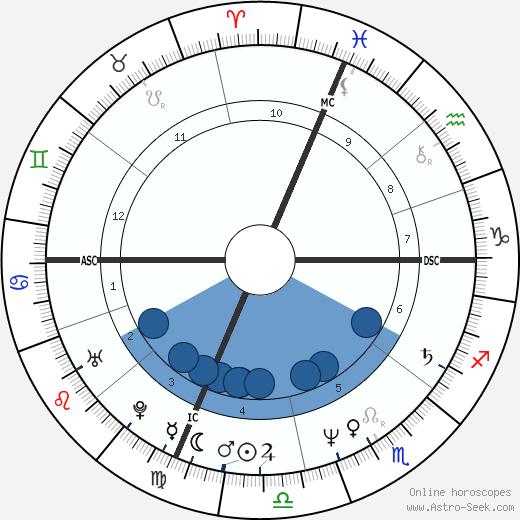 Daniel O'Connor wikipedia, horoscope, astrology, instagram
