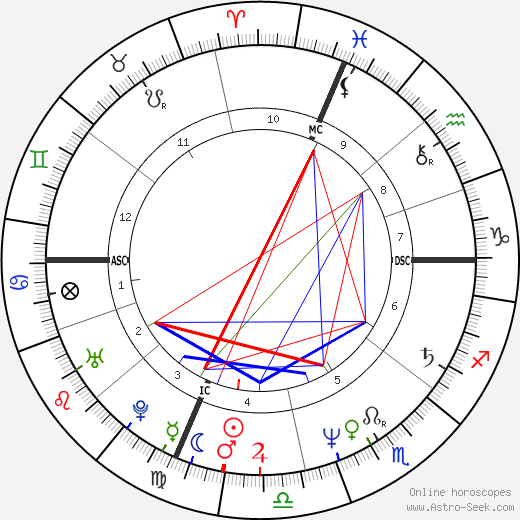 Daniel O'Connor день рождения гороскоп, Daniel O'Connor Натальная карта онлайн