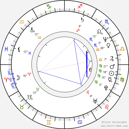 David Tepper birth chart, biography, wikipedia 2019, 2020