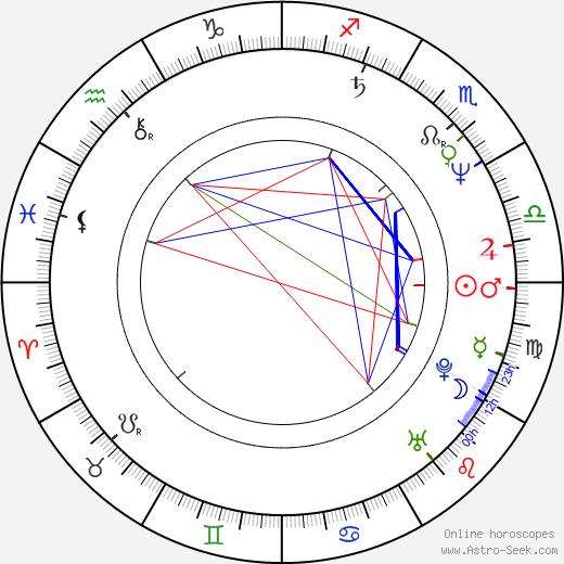 Ethan Coen astro natal birth chart, Ethan Coen horoscope, astrology