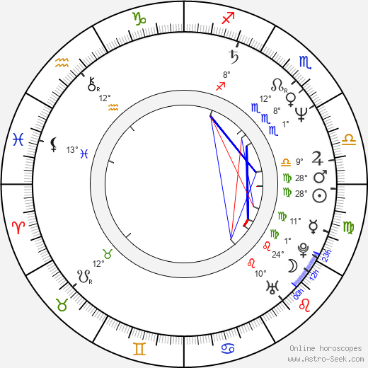 Eva Hroncová birth chart, biography, wikipedia 2019, 2020