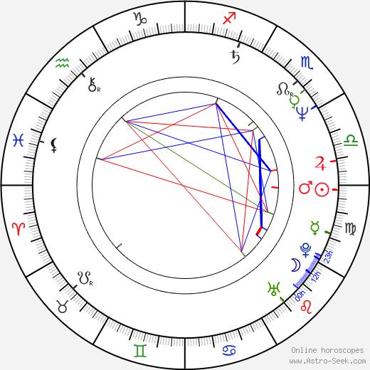 Eva Hroncová astro natal birth chart, Eva Hroncová horoscope, astrology