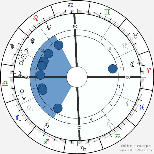 Ferdinand Gamper wikipedia, horoscope, astrology, instagram