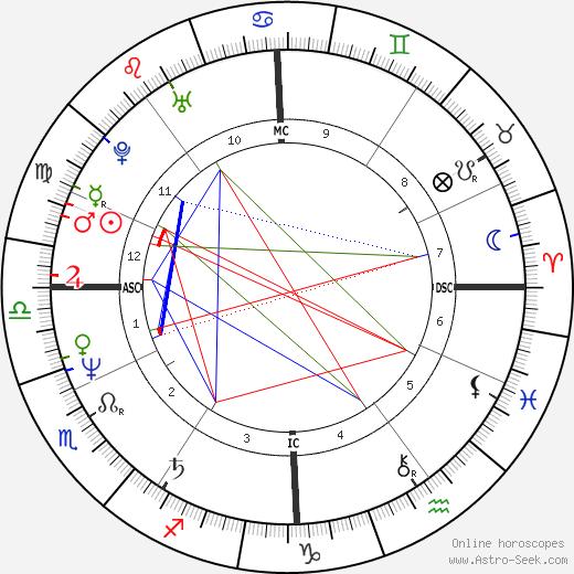 Ferdinand Gamper день рождения гороскоп, Ferdinand Gamper Натальная карта онлайн