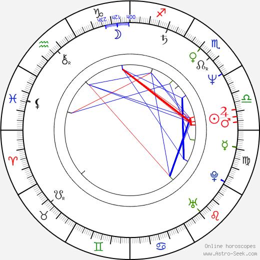 Fran Drescher birth chart, Fran Drescher astro natal horoscope, astrology