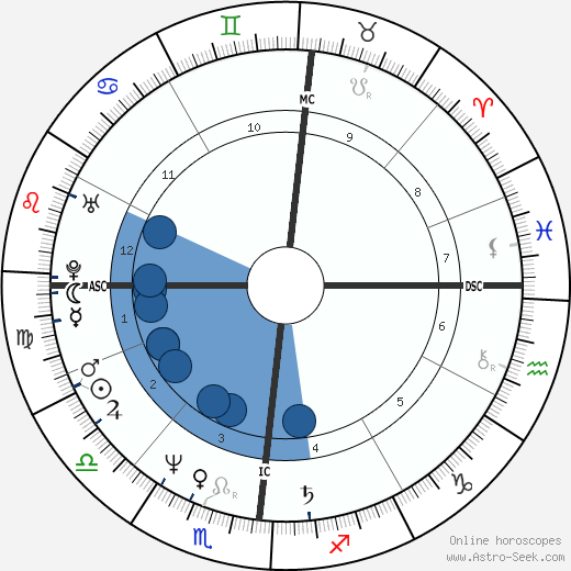 Giuseppe Saronni wikipedia, horoscope, astrology, instagram
