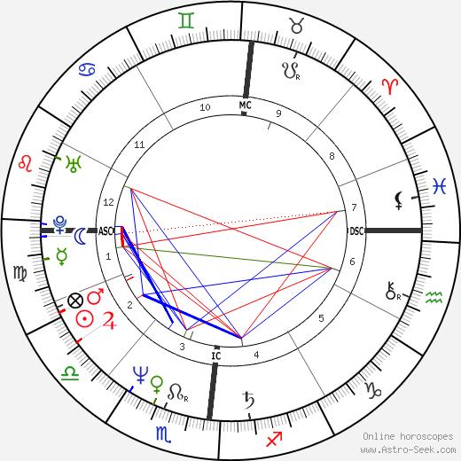Giuseppe Saronni astro natal birth chart, Giuseppe Saronni horoscope, astrology