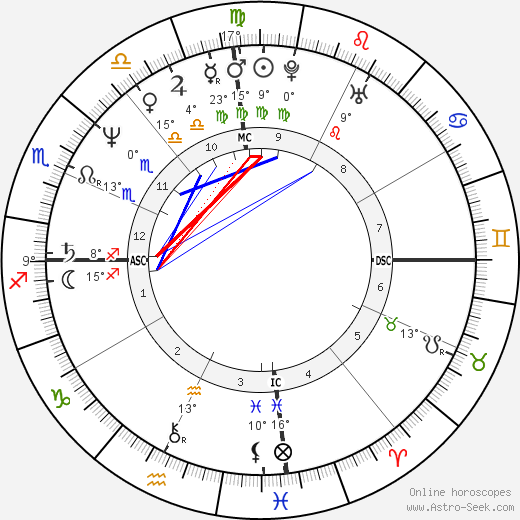 Gloria Estefan birth chart, biography, wikipedia 2019, 2020