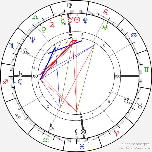 Gloria Estefan astro natal birth chart, Gloria Estefan horoscope, astrology