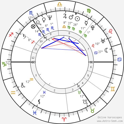 Graziella Gillebertus birth chart, biography, wikipedia 2020, 2021