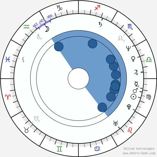 Gyu-su Jeong wikipedia, horoscope, astrology, instagram
