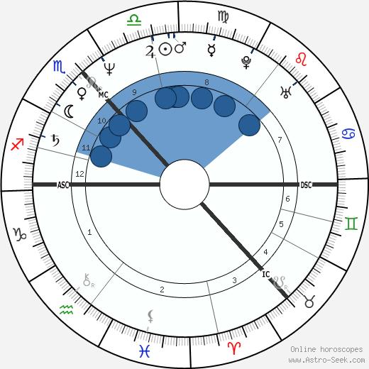 Irvine Welsh wikipedia, horoscope, astrology, instagram