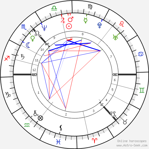 Irvine Welsh astro natal birth chart, Irvine Welsh horoscope, astrology