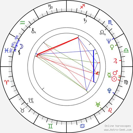 Jaroslav Krupka birth chart, Jaroslav Krupka astro natal horoscope, astrology