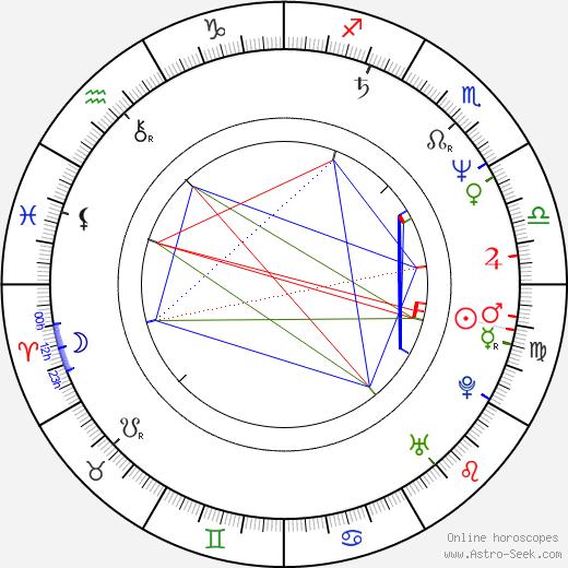 Jeff Sluman birth chart, Jeff Sluman astro natal horoscope, astrology