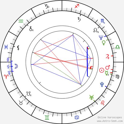 Jim Jackman birth chart, Jim Jackman astro natal horoscope, astrology