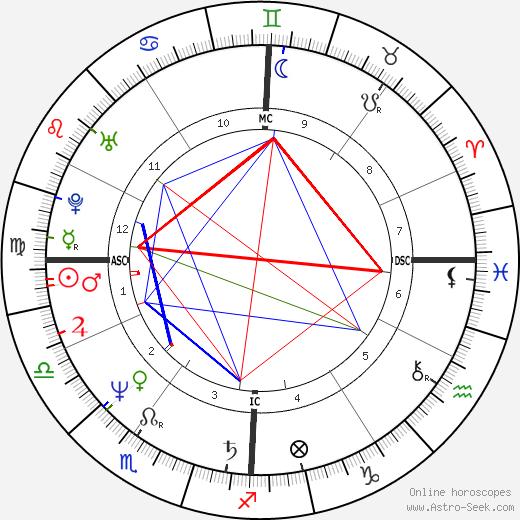 Joelle Rodrigues-Nunes день рождения гороскоп, Joelle Rodrigues-Nunes Натальная карта онлайн
