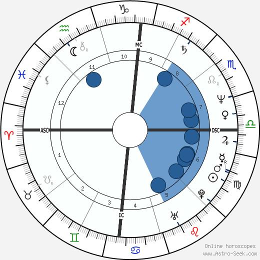 José Socrates wikipedia, horoscope, astrology, instagram