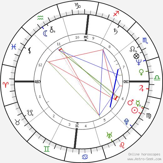 José Socrates tema natale, oroscopo, José Socrates oroscopi gratuiti, astrologia
