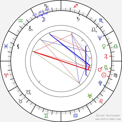 Khandi Alexander birth chart, Khandi Alexander astro natal horoscope, astrology