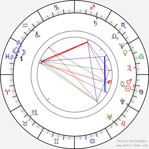 Maciej Kozlowski birth chart, Maciej Kozlowski astro natal horoscope, astrology