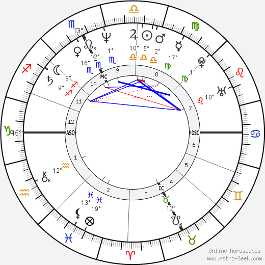 Marc Duret birth chart, biography, wikipedia 2020, 2021