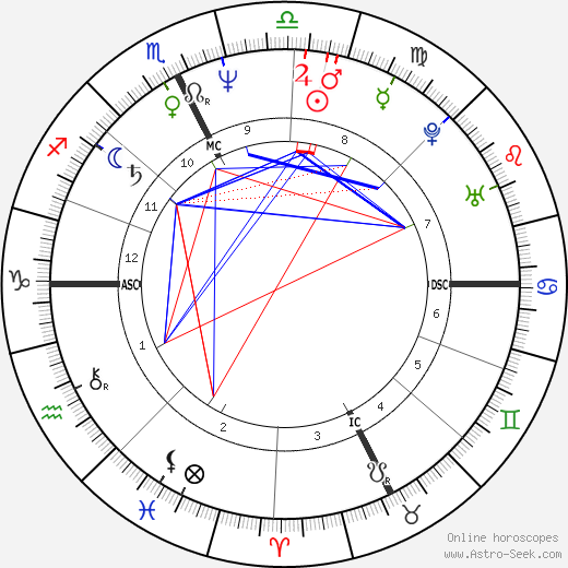 Marc Duret birth chart, Marc Duret astro natal horoscope, astrology