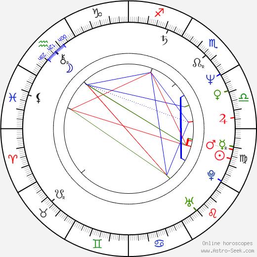 Marcela Peňázová birth chart, Marcela Peňázová astro natal horoscope, astrology