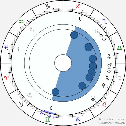 Maria Gladkowska wikipedia, horoscope, astrology, instagram