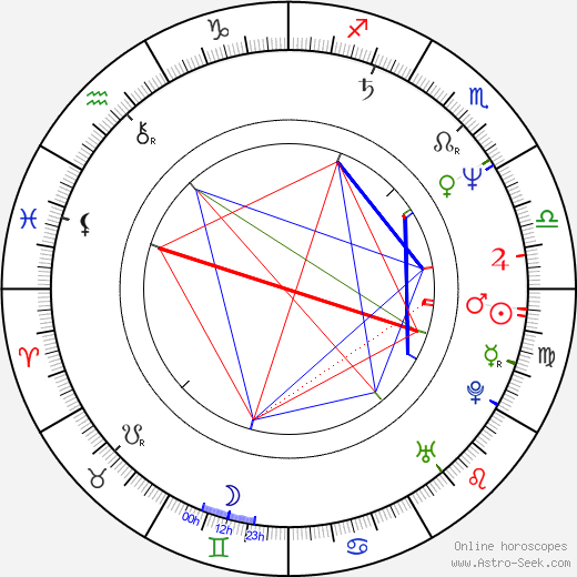 Мария Гладковская Maria Gladkowska день рождения гороскоп, Maria Gladkowska Натальная карта онлайн
