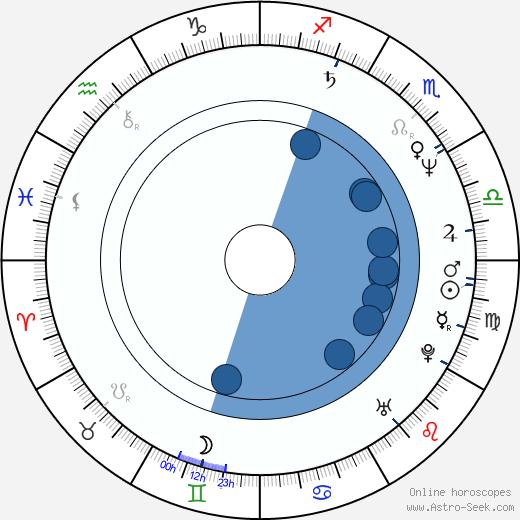 Mariusz Pujszo wikipedia, horoscope, astrology, instagram