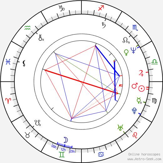 Markku Pölönen astro natal birth chart, Markku Pölönen horoscope, astrology