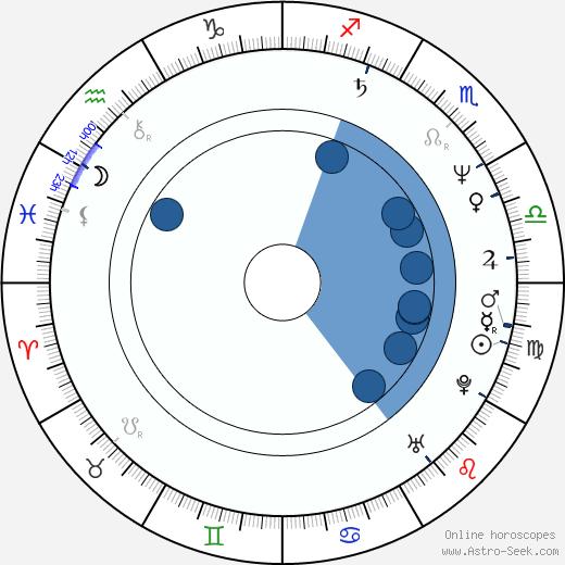 Miguel Pérez wikipedia, horoscope, astrology, instagram