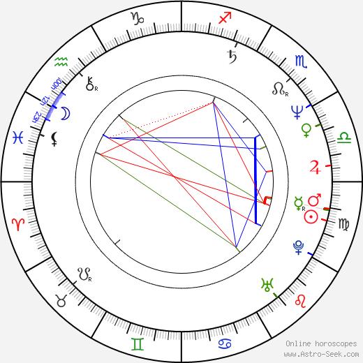 Miguel Pérez birth chart, Miguel Pérez astro natal horoscope, astrology