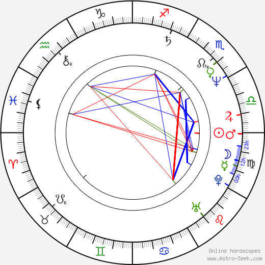 Phil Blackmar astro natal birth chart, Phil Blackmar horoscope, astrology