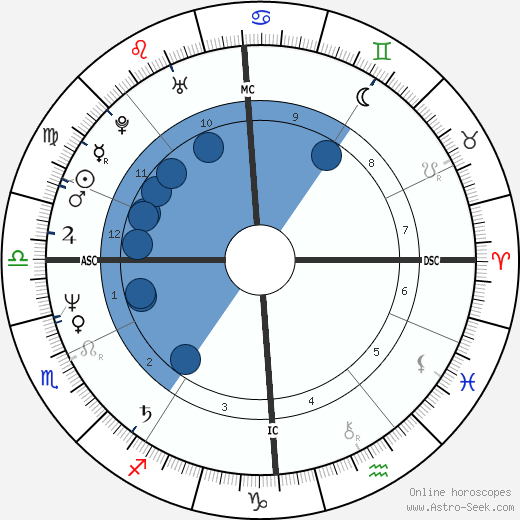 Pierre Moscovici wikipedia, horoscope, astrology, instagram